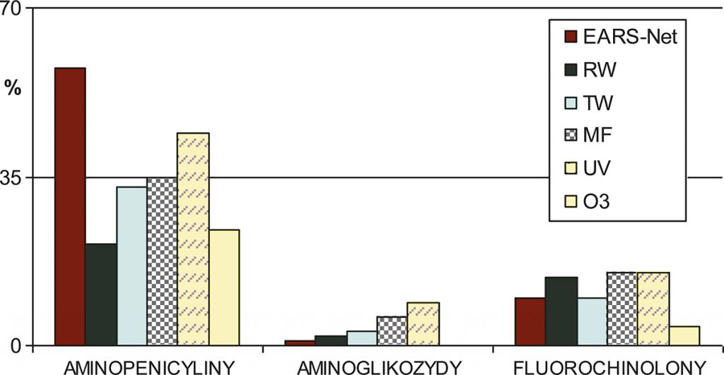 Rys. 1. Występowanie cech lekooporności wśród izolatów E. coli pochodzących zpróbek klinicznych (EARS-Net, 2009) oraz ze ścieków: RW – surowych, TW – oczyszczonych, MF – po filtracji membranowej, UV – naświetlanych promieniowaniem UV, O3 – po ozonowaniu [23, 24]