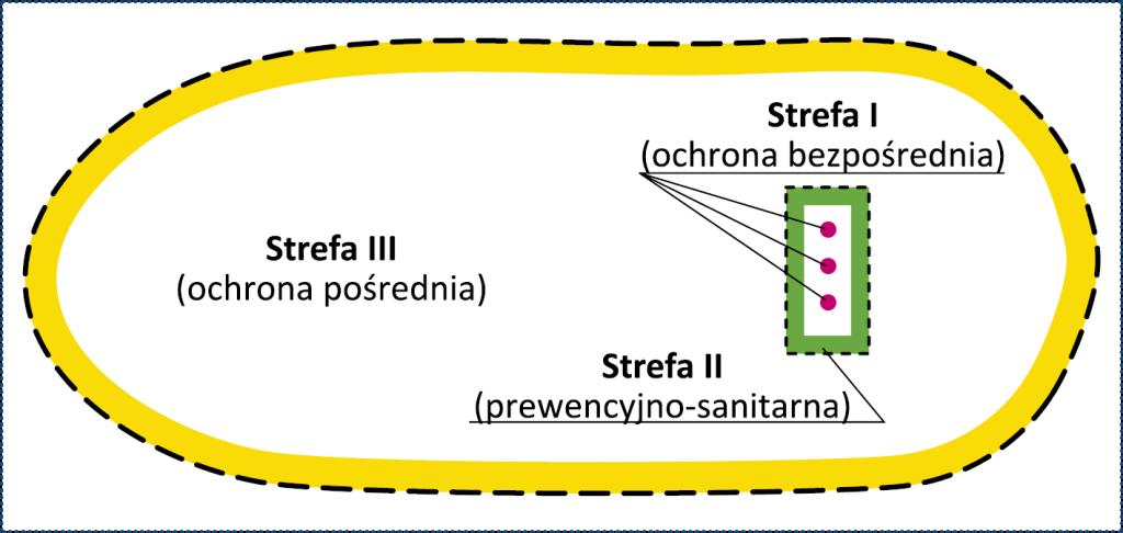 Rys. 1. Trójstrefowy system ochrony ujęć wód podziemnych przy niewystarczającej izolacji przed infiltracją zanieczyszczeń z powierzchni terenu do poziomu wodonośnego