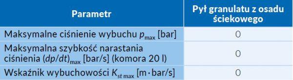 Tab.1 Wyniki badan wybuchowości pyłów [źródło: opracowanie własne GIG]