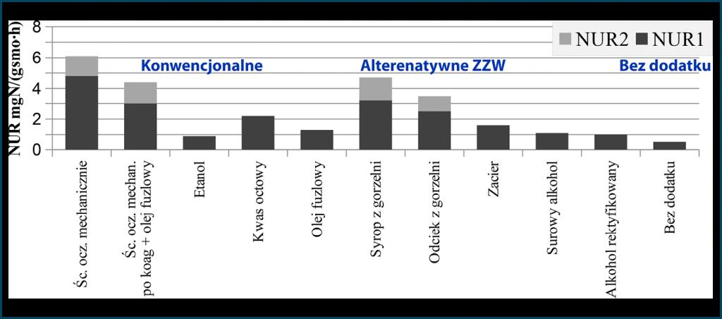 """Rys. 4. Zestawienie szybkości denitryfikacji (NUR) uzyskane podczas """"konwencjonalnej"""" denitryfikacji z użyciem zewnętrznych i wewnętrznych źródeł węgla [Kaszubowska 2013]"""