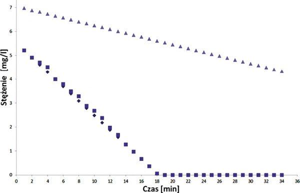 Rys. 5 Wyniki badań respirometrycznych