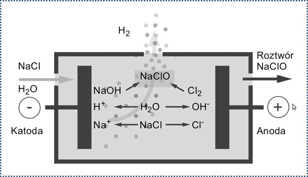 Rys. 1. Elektrolizer bez membrany (produkcja podchlorynu zsoli kuchennej)