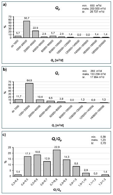 Rys. 1. Histogramy ilości ścieków dopływających do oczyszczalni, odniesionych do: a) danych projektowych – Qp; b) danych rzeczywistych – Qr; c) ilorazu – Qr/Qp