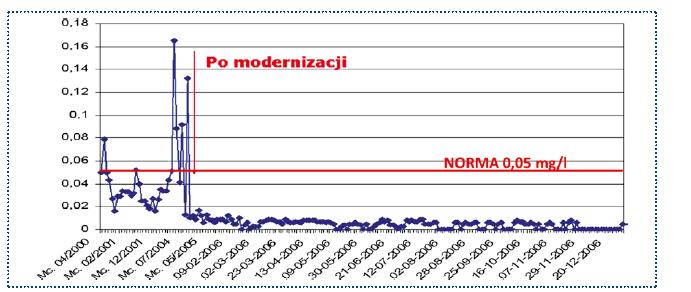 Rys. 1. I etap modernizacji. Średnie miesięczne zawartości związków manganu w mg/l w punkcie na SU W Mosina nitka wschodnia w latach 2000-2006