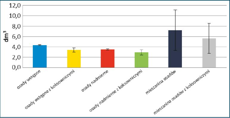 Rys. 1. Produkcja biogazu podczas stabilizacji beztlenowej osadów ściekowych
