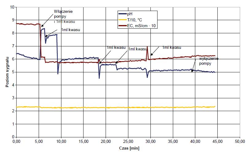 Rys. 2 Test monitora