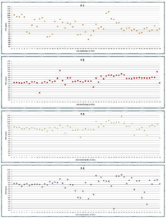 Rys. 2. Wyniki monitoringu (2003-17) przewodności elektrolitycznej właściwej (PEW) wód podziemnych w rejonie składowiska odpadów komunalnych w Ciężkowicach koło Polskiej Cerekwi