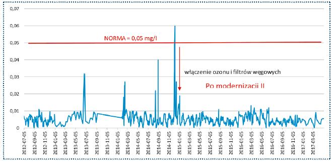 Rys. 2. II etap modernizacji. Zawartość związków manganu w wodzie uzdatnionej w mg/l w punkcie na stacji w latach 2012‑2017