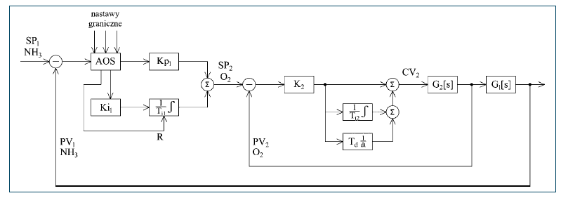 Rys. 3. Schemat struktury ideowej sterowania napowietrzaniem w oczyszczalni ścieków w Sandomierzu
