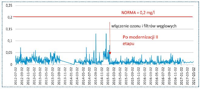 Rys. 4. II etap modernizacji. Zawartość związków żelaza w wodzie uzdatnionej w mg/l w punkcie na stacji w latach 2012-2017