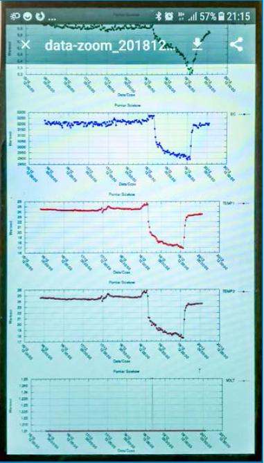 Rys. 4 Dane z raportu w smartfonie
