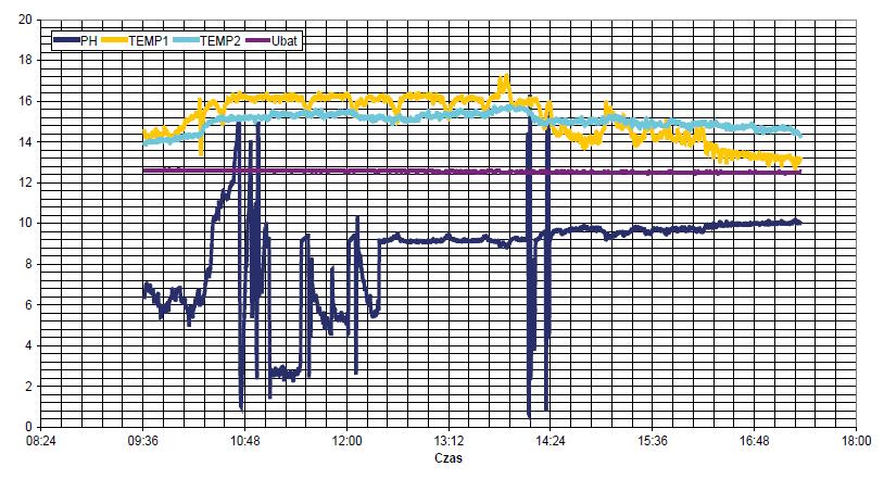 Rys. 5 Przykład monitoringu ścieków przemysłowych w kanalizacji
