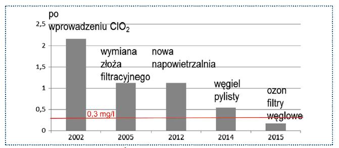Rys. 7. I i II etap modernizacji. Średnie wartości zapotrzebowania na dwutlenek chloru w latach 2002-2015 w punkcie kontrolno-pomiarowym na stacji – zmiany i wpływ stosowanych technologii na opisywany parametr. Wartość 0,3 mg/l w Rozporządzeniu oznacza zawartość chloru wolnego w wodzie u odbiorcy