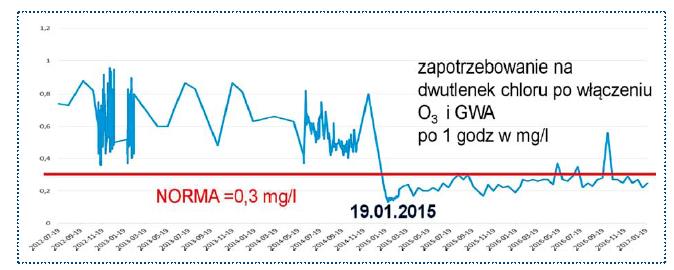 Rys. 8. II etap modernizacji. Porównanie zapotrzebowania na dwutlenek chloru od 2012 do 2017 roku