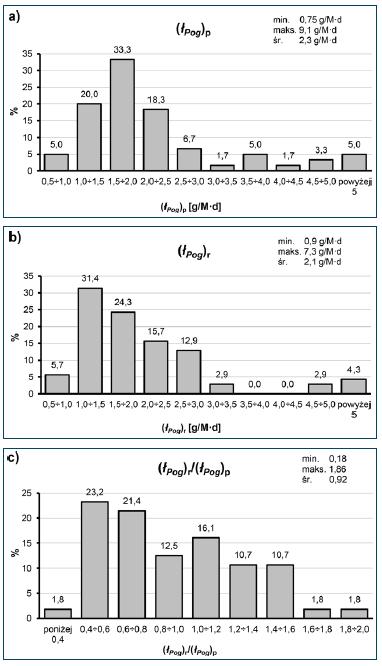 Rys. 12. Histogramy jednostkowych ładunków fosforu ogólnego w ściekach do- pływających do oczyszczalni odniesionych do: a) danych projektowych – (łPog)p; b) danych rzeczywistych – (łPog)r; c) ilorazu – (łPog)r/(łPog)p