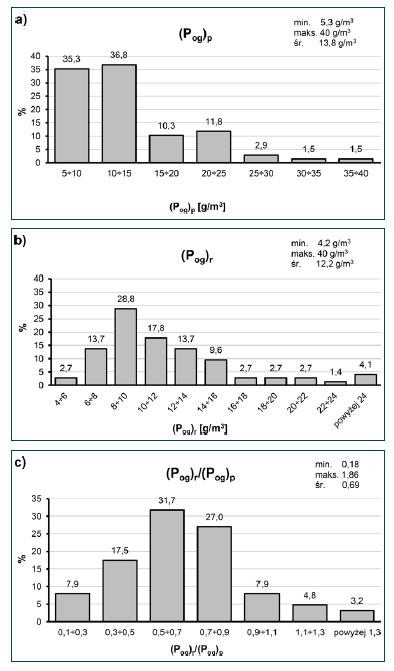 Rys. 7. Histogramy stężeń fosforu ogólnego ścieków dopływających do oczyszczalni, odniesionych do: a) danych projektowych – (Pog)p; b) danych rzeczywistych – (Pog)r; c) ilorazu – (Pog)r/(Pog)p