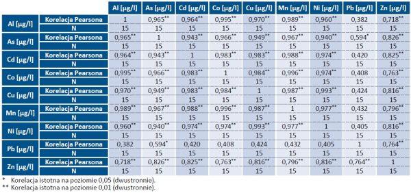 Tab. 2. Wyniki testu korelacji Spearmana pomiędzy analizowanymi pierwiastkami