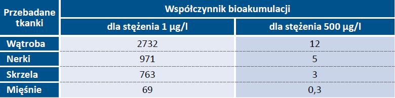 Tab. 1. Porównanie zmian w tkankach zależne od stężenia diklofenaku [4]