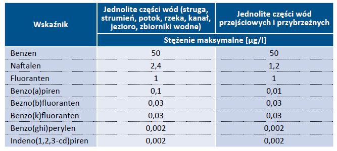 Tab. 1. Dopuszczalne stężenie węglowodorów ropopochodnych w wodach powierzchniowych [wg Dz. U. 2016 poz. 1187]