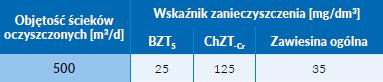 Tab. 1 Normy jakościowe i ilościowe dla oczyszczalni ścieków w Ostrowach, wg pozwolenia wodnoprawnego