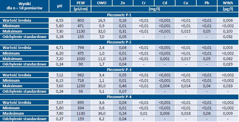 Tab. 1. Wyniki monitoringu w latach 2003-17 wód podziemnych w rejonie składowiska odpadów komunalnych w Ciężkowicach koło Polskiej Cerekwi