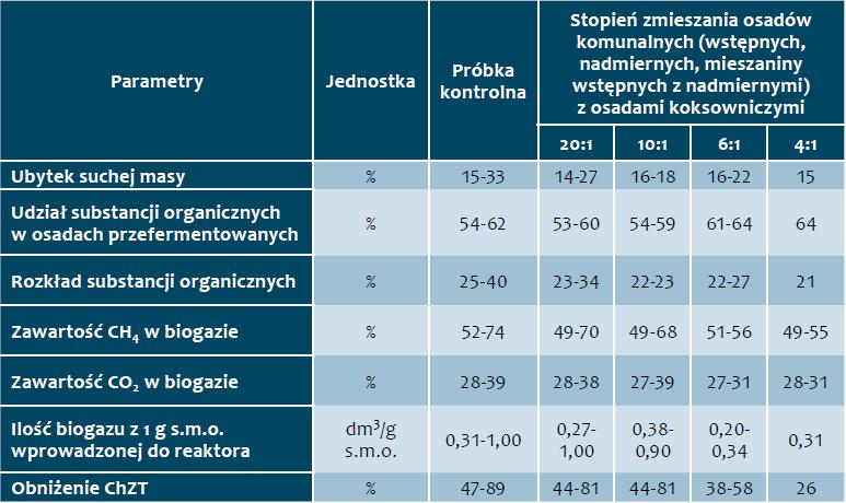 Tab. 1. Wartości analizowanych właściwości fizyczno-chemicznych podczas procesu kofermentacji [9-14]