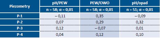 Tab. 2. Wartości korelacji pomiędzy poszczególnymi parametrami uzyskanymi na podstawie prowadzonego monitoringu w latach 2003-17 wód podziemnych w rejonie składowiska odpadów komunalnych w Ciężkowicach koło Polskiej Cerekwi Piezometry pH/PEW PEW/OWO pH/opad