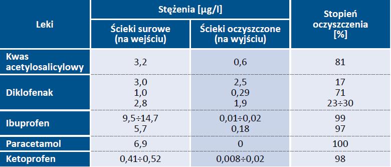 Tab. 2. Wykaz stężeń NLPZ i paracetamolu na wejściu i wyjściu z oczyszczalni ścieków [6, 7]