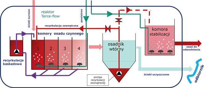 Wilo kanalizacja-cisnieniowa-oczyszczanie-sciekow-schemat