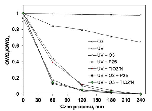 Zmiany zawartości OWO w trakcie przebiegu procesów AOP w roztworach Tritonu X‑100 o stężeniu 20 mg/dm3