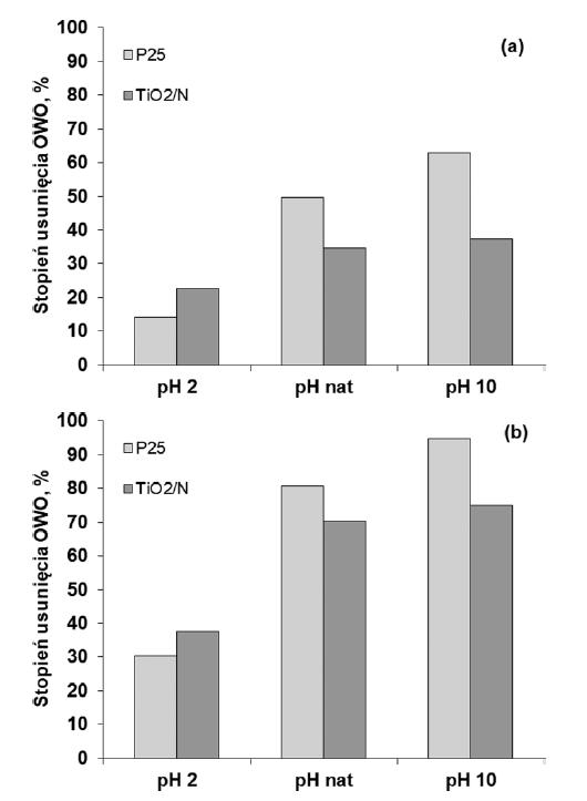 Wpływ pH roztworów Tritonu X‑100 na stopień usunięcia OWO w procesach fotokatalitycznych po 1 h naświetlania (a) i po 3 h naświetlania (b), przy początkowym stężeniu roztworu Tritonu X‑100 równym 50 mg/dm3