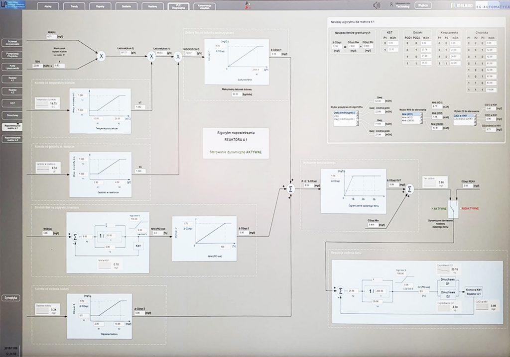 Fot. 5 Wizualizacja algorytmów sterujących napowietrzaniem