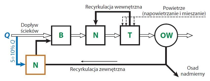 Rys. 1 Schemat technologiczny nowego bioreaktora w Skarszewach