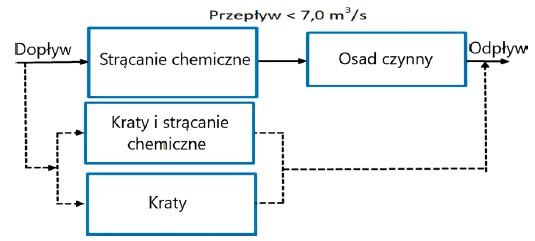 Rys. 1. Praca oczyszczalni Veas przy natężeniu przepływu poniżej 7,0 m3/s