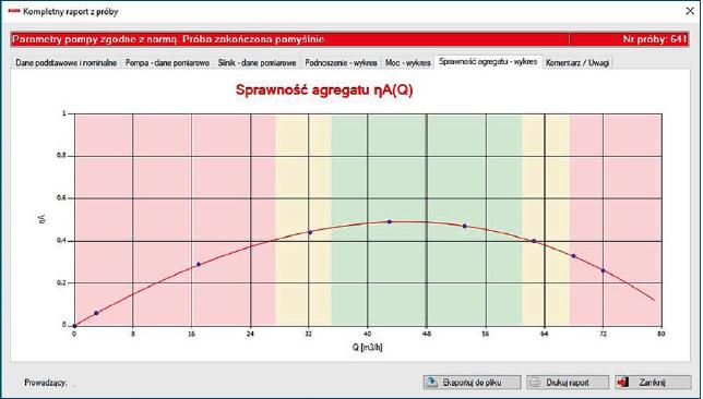 Rys. 3. Wyznaczony matematycznie przebieg charakterystyki sprawności hA = f(Q) agregatu pompowego