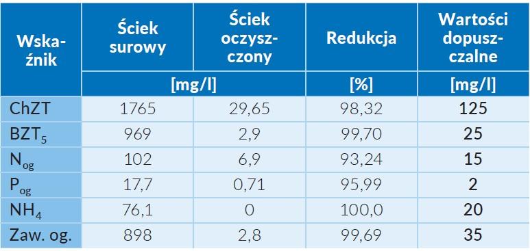 Tab. 1 Jakość ścieków oczyszczonych w zmodernizowanej oczyszczalni w Skarszewach