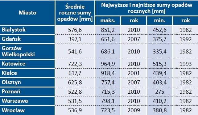 Tab. 1. Średnie roczne sumy opadów dla wybranych miast [1]