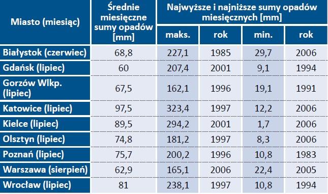 Tab. 2. Średnie miesięczne sumy opadów dla wybranych miast [1]