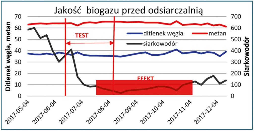 Rys. 6. Siarkowodór w biogazie przed odsiarczalnią – 1.05.2017–14.12.2017 – etap II