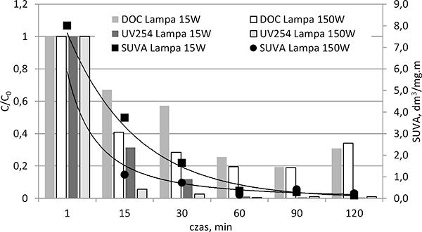 Rys. 5. Przebieg zmian efektywności usuwania kwasów humusowych