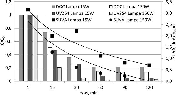 Rys. 6. Przebieg zmian efektywności usuwania kwasów fulwowych