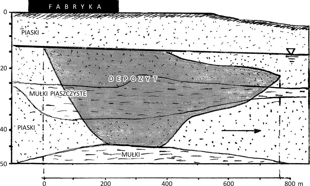 Rys. 4. Depozyt węglowodorów (WWA i BTX) (rys. na podstawie [2])