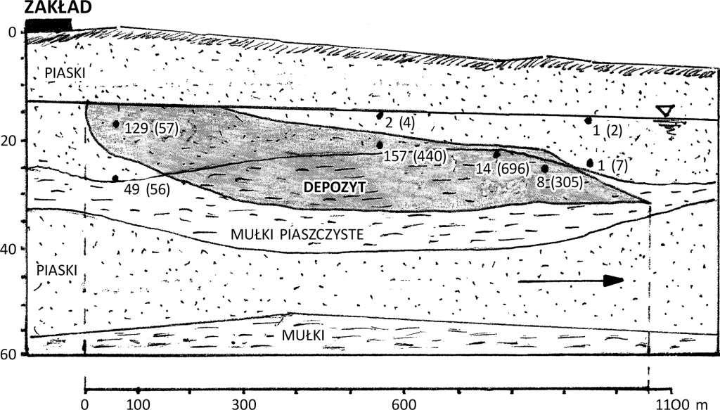 Rys. 5. Depozyt chloroorganicznych (VOC)