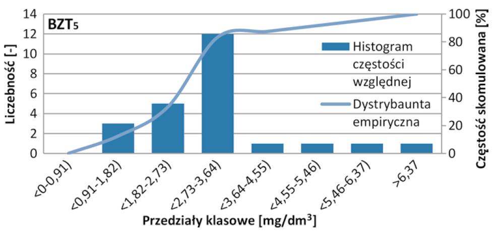 Rys. 5   Histogram częstości względnej wraz z dystrybuantą empiryczną BZT5 ścieków oczyszczonych w oczyszczalni w Starych Babicach w latach 2017-2018