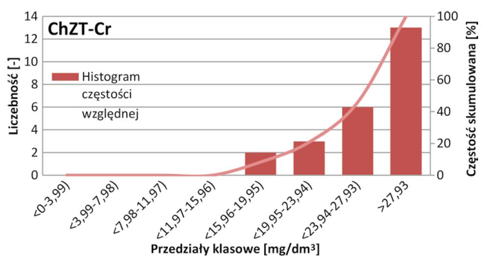 Rys. 6   Histogram częstości względnej wraz z dystrybuantą empiryczną ChZT-Cr ścieków oczyszczonych w oczyszczalni w Starych Babicach w latach 2017-2018