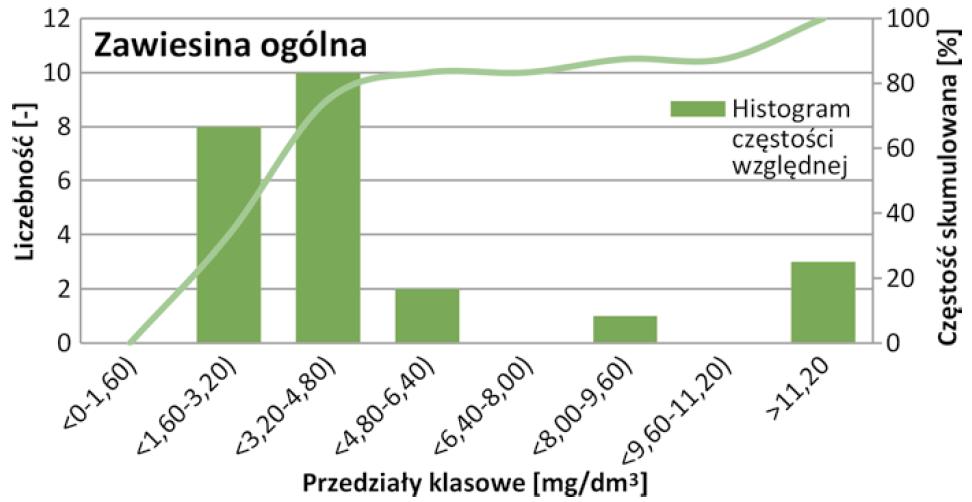 Rys. 7   Histogram częstości względnej wraz z dystrybuantą empiryczną zawiesiny ogólnej ścieków oczyszczonych w oczyszczalni w Starych Babicach w latach 2017-2018