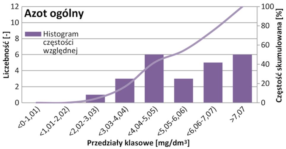 Rys. 8   Histogram częstości względnej wraz z dystrybuantą empiryczną azotu ogólnego ścieków oczyszczonych w oczyszczalni w Starych Babicach w latach 2017-2018