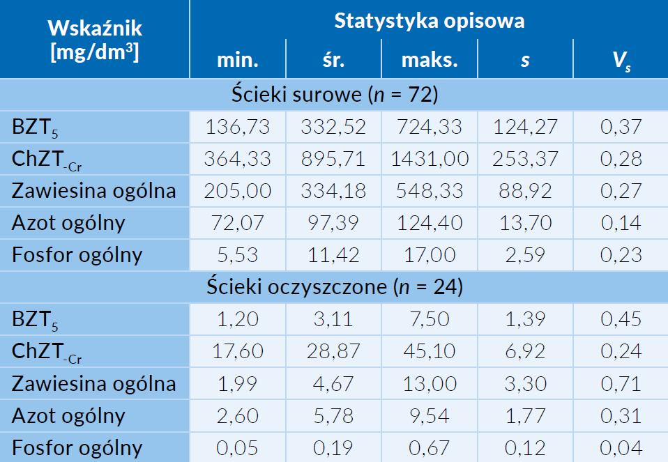 Tab. 2  Podstawowe statystyki opisowe wskaźników zanieczyszczeń, oznaczonych dla ścieków surowych oraz oczyszczonych w oczyszczalni w Starych Babicach