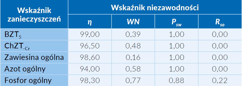 Tab. 3  Wskaźniki niezawodności pracy oczyszczalni w Starych Babicach w latach 2017-2018