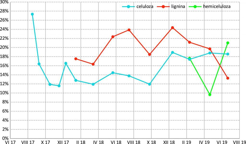 Rys. 1 Zawartość celulozy, ligniny oraz hemicelulozy w osadzie odwodnionym Oczyszczalni Ścieków Klimzowiec